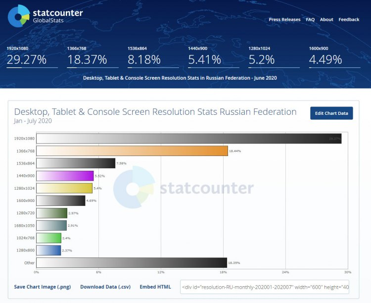 Статистика разрешение для мониторов в России в 2020 году