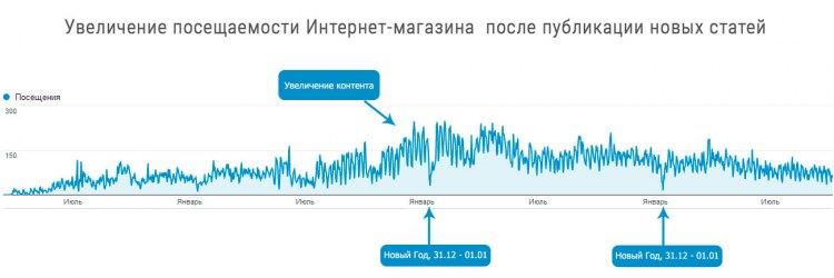 Рост посещаемости Интернет-магазина после добавление контента