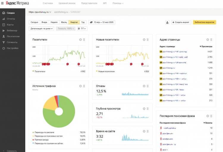 Статистика Яндекс-метрика