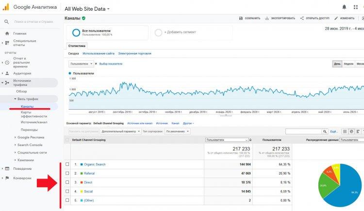 Переходы на сайт в Google Analytics