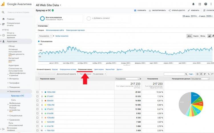 Разрешение пользователей в статистике Google Analytics