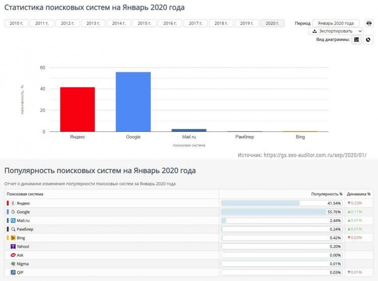 Что популярнее - Яндекс или Google в 2020 году?
