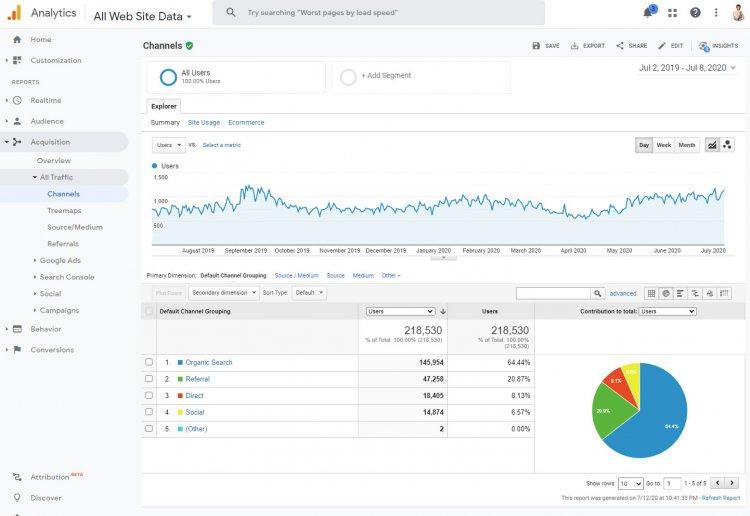 Домашняя страница сервиса статистики Google Analytics