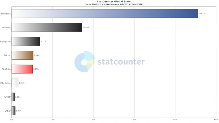 Распределение социальных сетей в Украине в Июле 2020 года
