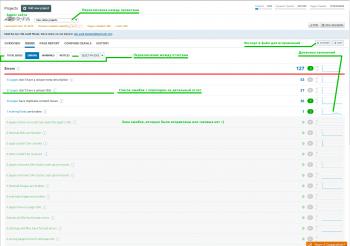 Аудит ошибок сайта с помощью SemRush