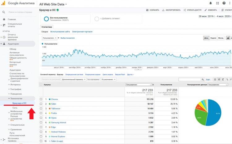 Анализ броузеров в Google Analytics