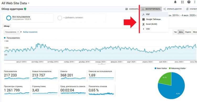 Экспорт данных в формат PDF для Google Analytics