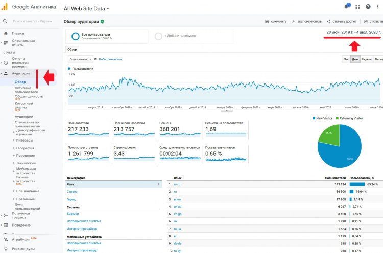 Статистика посещаемости сайта Google Analytics