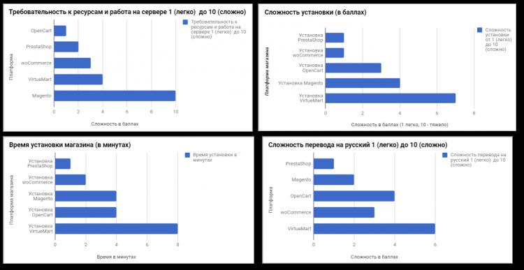 Сравнение всех бесплатных платформ Интернет-магазинов