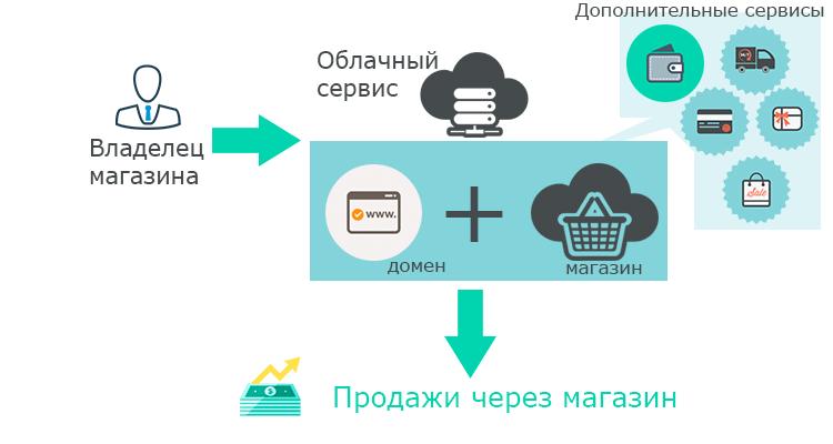 Как работает облачный сервис Интернет-магазинов