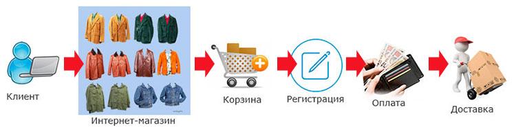 Схема работы Интернет-магазина