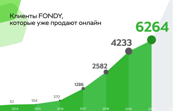 Рост клиентов платежной системы Fondy