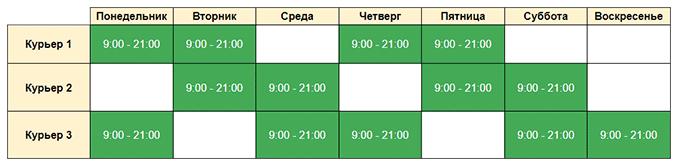 Пример графика службы доставки Интернет-магазина