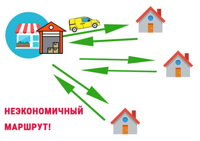 Неоптимальный маршрут доставки магазина клиенту