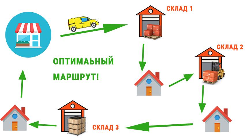 оптимальный маршрут доставки Интернет-магазина