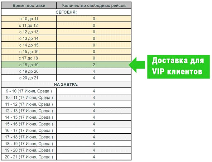 VIP клиенты и возможность заказа дотавки